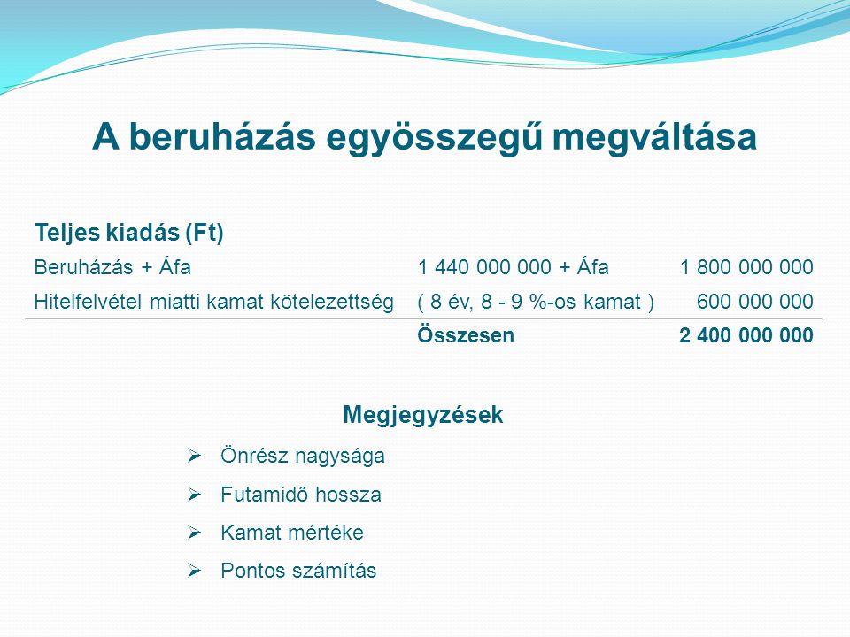 A beruházás egyösszegű megváltása Teljes kiadás (Ft) Beruházás + Áfa1 440 000 000 + Áfa1 800 000 000 Hitelfelvétel miatti kamat kötelezettség( 8 év, 8 - 9 %-os kamat )600 000 000 Összesen2 400 000 000 Megjegyzések  Önrész nagysága  Futamidő hossza  Kamat mértéke  Pontos számítás