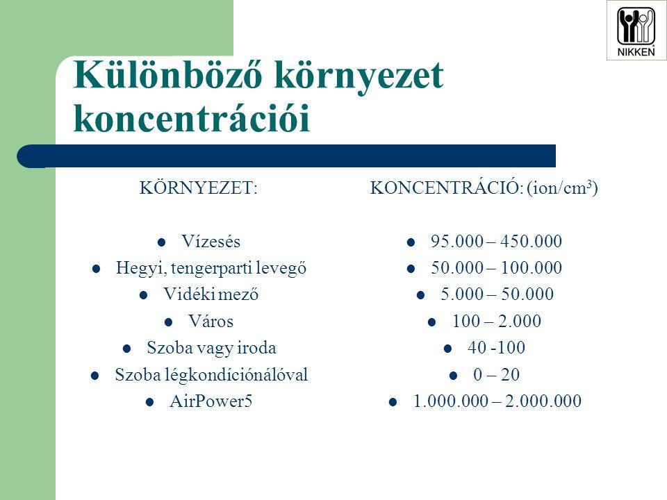 Különböző környezet koncentrációi KÖRNYEZET:  Vízesés  Hegyi, tengerparti levegő  Vidéki mező  Város  Szoba vagy iroda  Szoba légkondíciónálóval  AirPower5 KONCENTRÁCIÓ: (ion/cm 3 )  95.000 – 450.000  50.000 – 100.000  5.000 – 50.000  100 – 2.000  40 -100  0 – 20  1.000.000 – 2.000.000