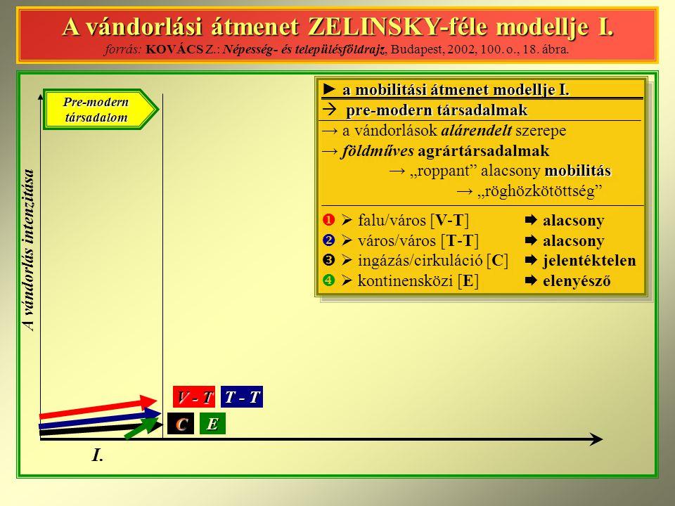 A vándorlás intenzitása I. E V - T C T - T Pre-modern társadalom A vándorlási átmenet ZELINSKY-féle modellje I. forrás: KOVÁCS Z.: Népesség- és telepü
