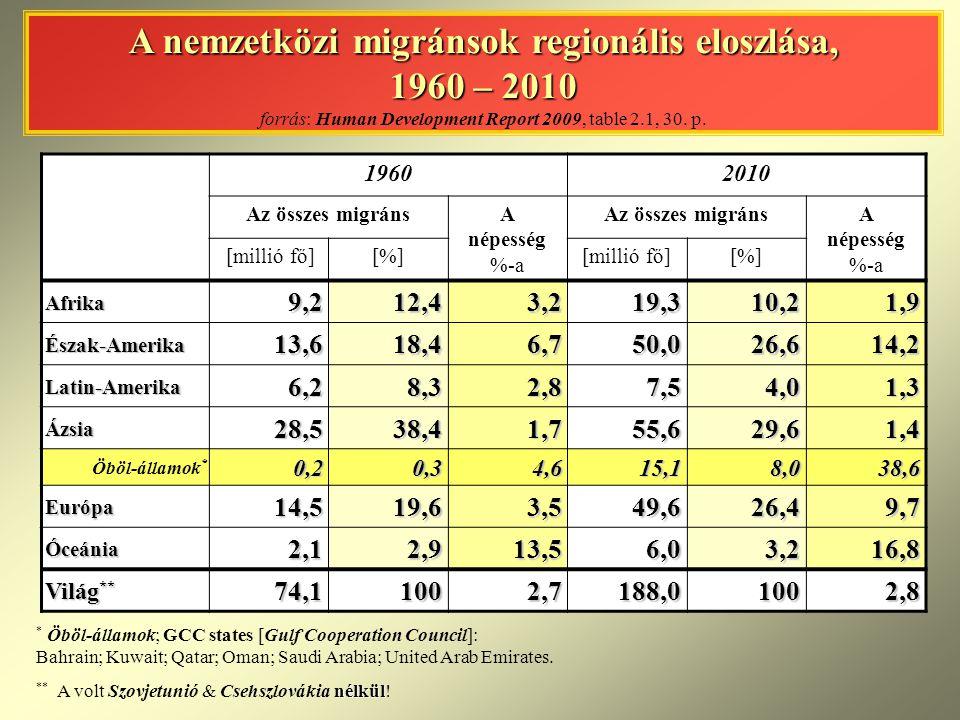 A nemzetközi migránsok regionális eloszlása, 1960 – 2010 A nemzetközi migránsok regionális eloszlása, 1960 – 2010 forrás: Human Development Report 200