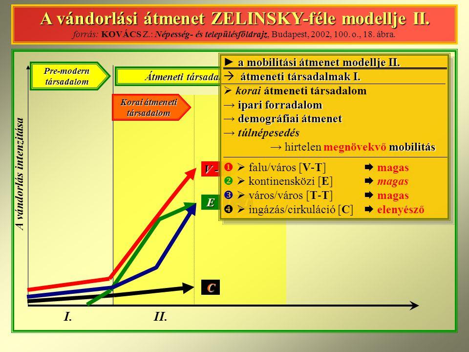 A vándorlási átmenet Z ELINSKY – féle modellje II.