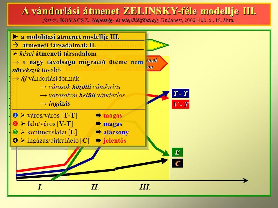 A vándorlás intenzitása I.II.IV.III.