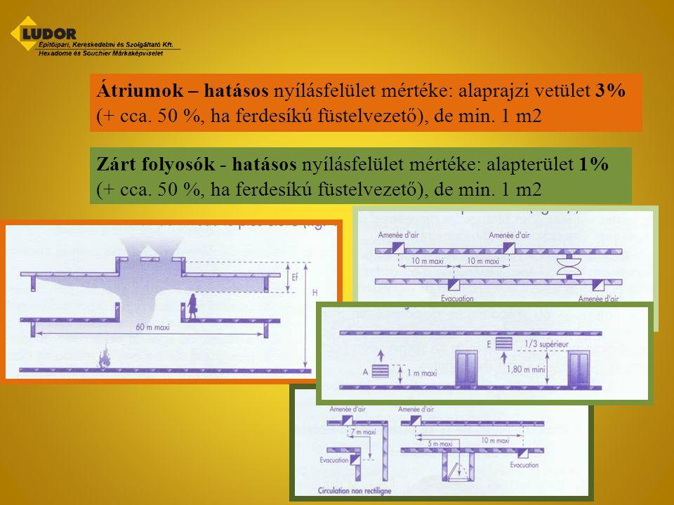 Átriumok – hatásos nyílásfelület mértéke: alaprajzi vetület 3% (+ cca. 50 %, ha ferdesíkú füstelvezető), de min. 1 m2 Zárt folyosók - hatásos nyílásfe