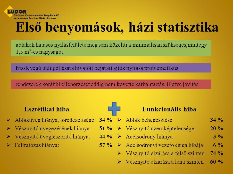 Első benyomások, házi statisztika Esztétikai hiba  Ablaküveg hiánya, töredezettsége:34 %  Vésznyitó üvegezésének hiánya:51 %  Vésznyitó üvegleszorí
