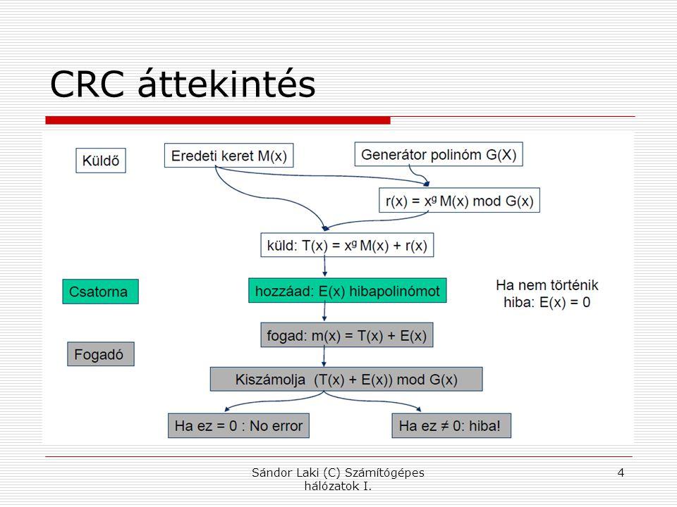 CRC áttekintés Sándor Laki (C) Számítógépes hálózatok I. 4