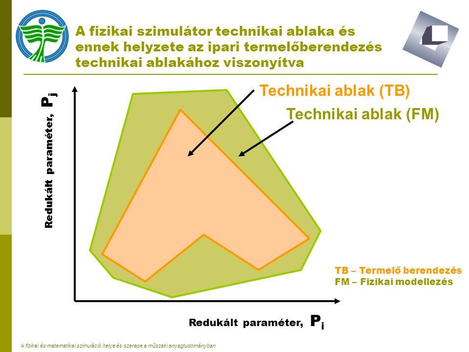 A fizikai és matematikai szimuláció helye és szerepe a műszaki anyagtudományban A fizikai szimulátor technikai ablaka és ennek helyzete az ipari terme