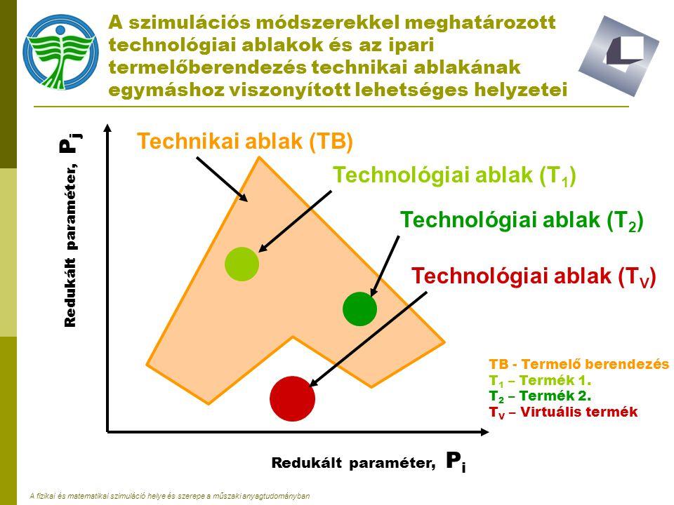 A fizikai és matematikai szimuláció helye és szerepe a műszaki anyagtudományban A szimulációs módszerekkel meghatározott technológiai ablakok és az ip