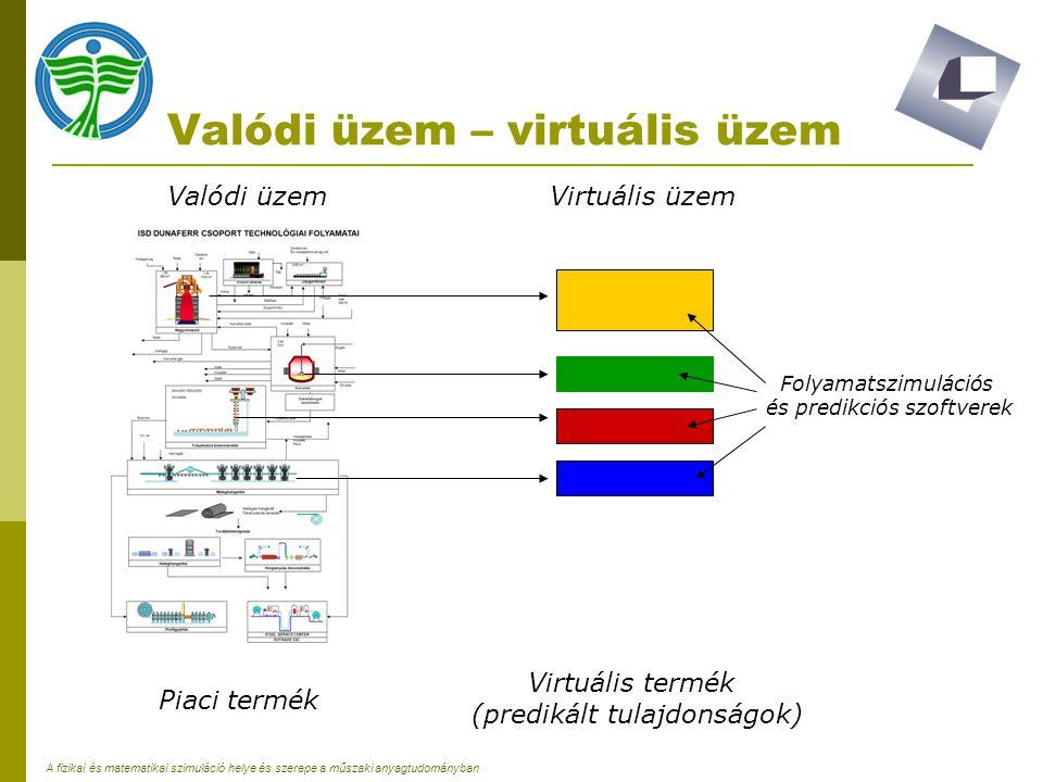 A fizikai és matematikai szimuláció helye és szerepe a műszaki anyagtudományban Valódi üzem – virtuális üzem Valódi üzem Piaci termék Virtuális üzem V