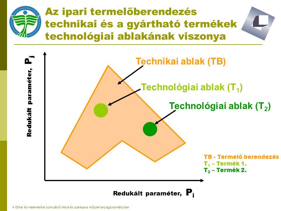 A fizikai és matematikai szimuláció helye és szerepe a műszaki anyagtudományban A pilot plant technikai ablaka és ennek helyzete az ipari termelőberendezés technikai ablakához viszonyítva Technikai ablak (TB) Technikai ablak (PP) TB – Termelő berendezés PP – Pilot Plant Redukált paraméter, P j Redukált paraméter, P i