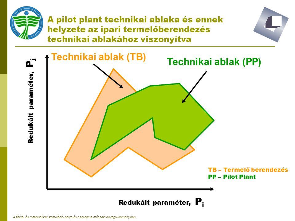 A fizikai és matematikai szimuláció helye és szerepe a műszaki anyagtudományban A pilot plant technikai ablaka és ennek helyzete az ipari termelőberen