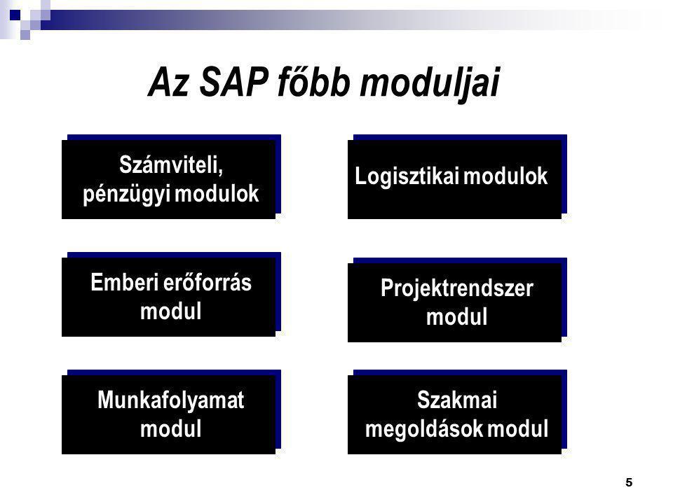 5 Az SAP főbb moduljai Számviteli, pénzügyi modulok Logisztikai modulok Emberi erőforrás modul Projektrendszer modul Munkafolyamat modul Szakmai megol