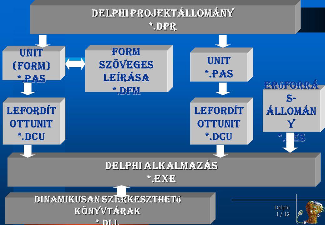 Delphi Delphi I / 12 Delphi projektállomány *.DPR Delphi alkalmazás *.EXE Unit (form) *.PAS Form szöveges leírása *.DFM Lefordít ottUnit *.DCU Unit*.P