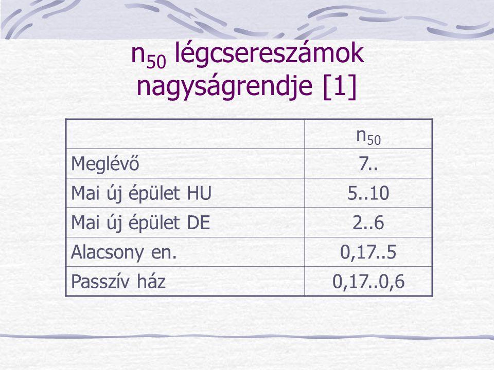 n 50 légcsereszámok nagyságrendje [1] n 50 Meglévő7.. Mai új épület HU5..10 Mai új épület DE2..6 Alacsony en.0,17..5 Passzív ház0,17..0,6