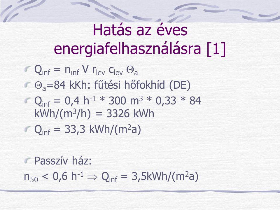 Hatás az éves energiafelhasználásra [1] Q inf = n inf V r lev c lev  a  a =84 kKh: fűtési hőfokhíd (DE) Q inf = 0,4 h -1 * 300 m 3 * 0,33 * 84 kWh/(m 3 /h) = 3326 kWh Q inf = 33,3 kWh/(m 2 a) Passzív ház: n 50 < 0,6 h -1  Q inf = 3,5kWh/(m 2 a)