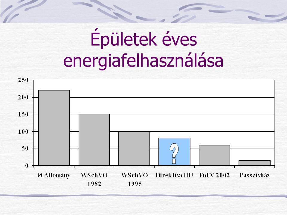 Épületek éves energiafelhasználása