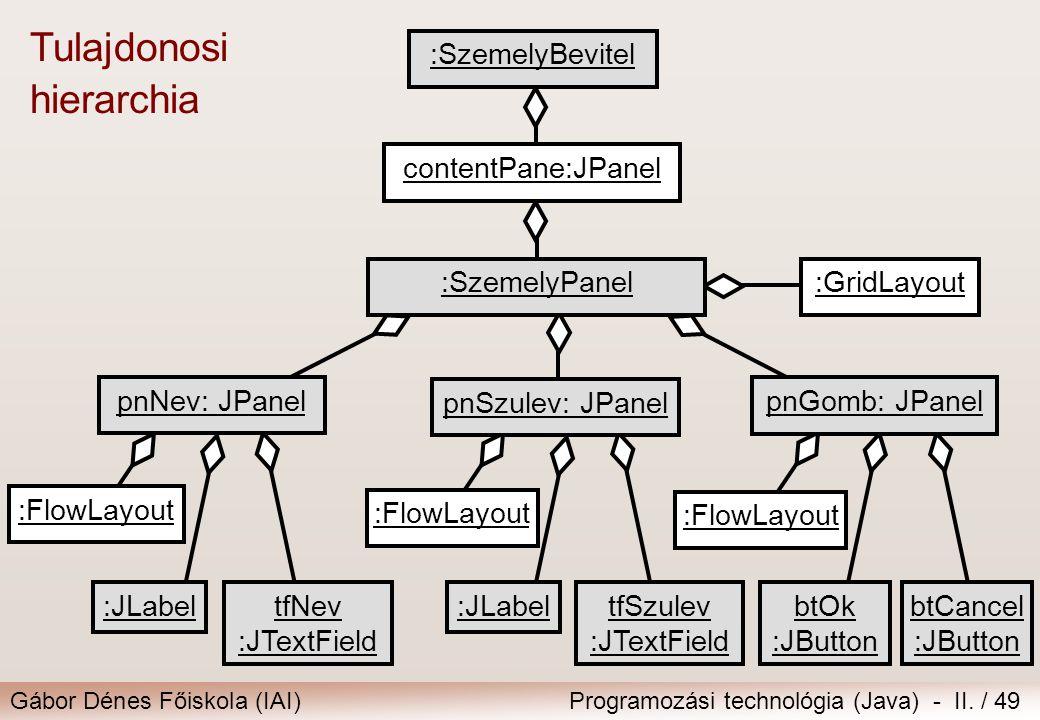 Gábor Dénes Főiskola (IAI)Programozási technológia (Java) - II. / 49 :FlowLayout :SzemelyPanel pnNev: JPanel :GridLayout pnSzulev: JPanel :JLabel btOk