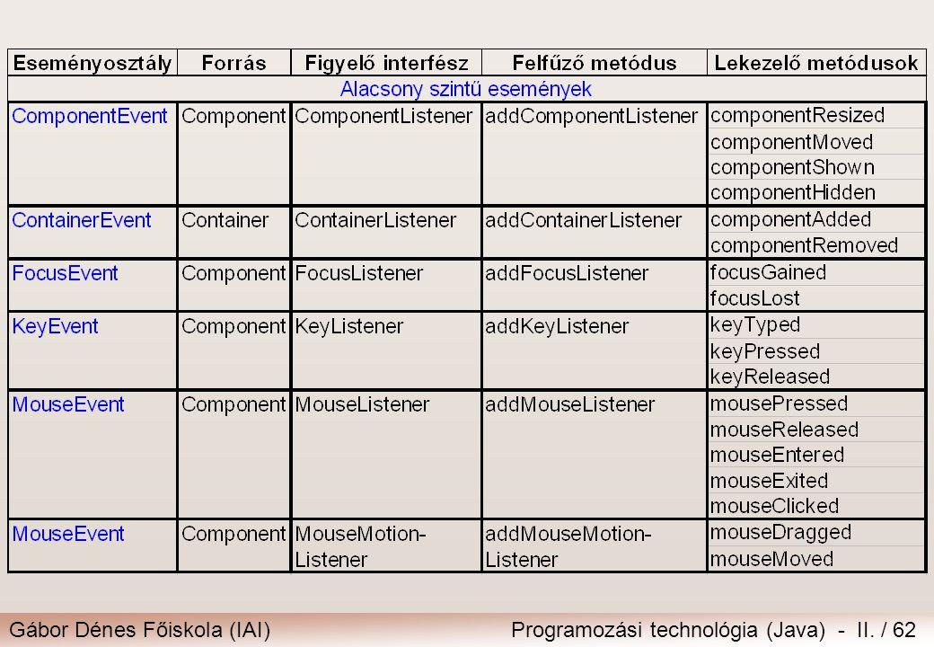 Gábor Dénes Főiskola (IAI)Programozási technológia (Java) - II. / 62