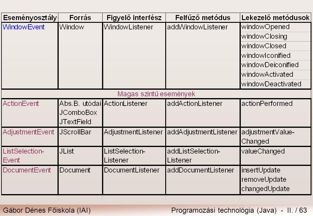 Gábor Dénes Főiskola (IAI)Programozási technológia (Java) - II. / 63