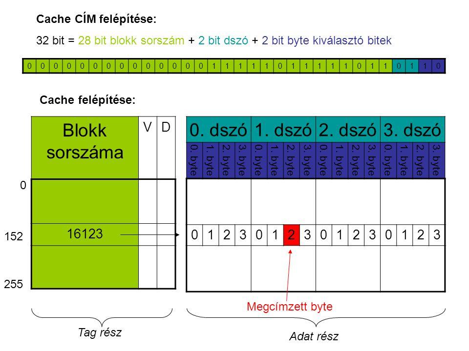 00000000000000111110111110110110 Cache CÍM felépítése: 32 bit = 28 bit blokk sorszám + 2 bit dszó + 2 bit byte kiválasztó bitek 0. dszó1. dszó2. dszó3