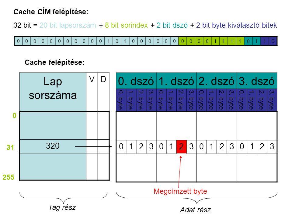 00000000000101000000000011110110 Cache CÍM felépítése: 32 bit = 20 bit lapsorszám + 8 bit sorindex + 2 bit dszó + 2 bit byte kiválasztó bitek 0. dszó1