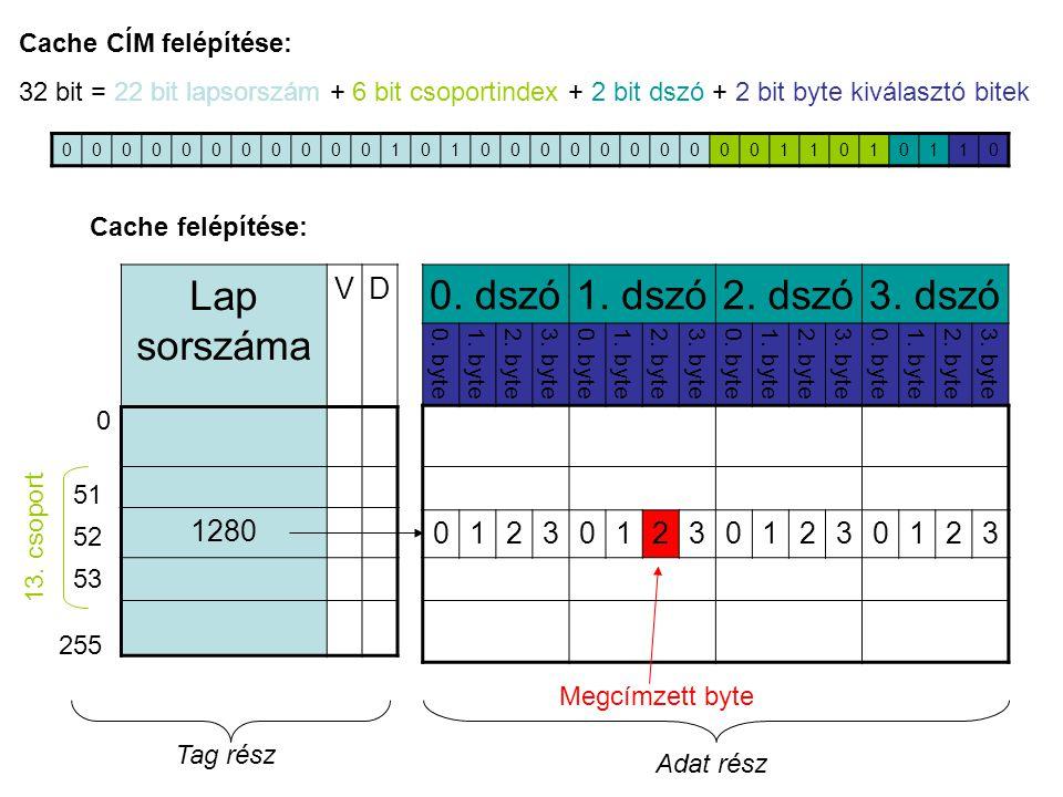 00000000000101000000000011010110 Cache CÍM felépítése: 32 bit = 22 bit lapsorszám + 6 bit csoportindex + 2 bit dszó + 2 bit byte kiválasztó bitek 0.