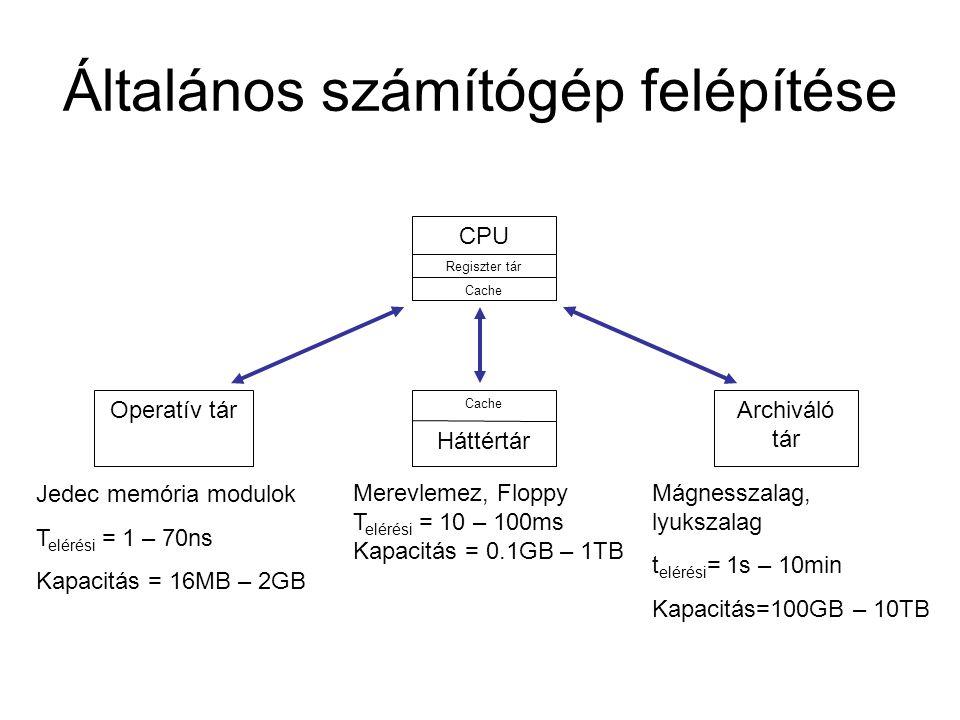 Általános számítógép felépítése CPU Regiszter tár Cache Háttértár Operatív tár Merevlemez, Floppy T elérési = 10 – 100ms Kapacitás = 0.1GB – 1TB Jedec memória modulok T elérési = 1 – 70ns Kapacitás = 16MB – 2GB Archiváló tár Mágnesszalag, lyukszalag t elérési = 1s – 10min Kapacitás=100GB – 10TB