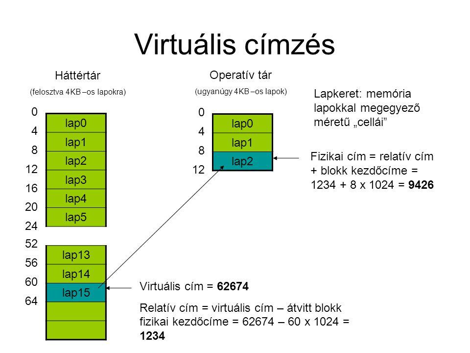 """Virtuális címzés lap0 lap1 lap2 lap3 lap4 lap5 lap13 lap14 lap15 0 4 8 12 16 20 24 Háttértár (felosztva 4KB –os lapokra) 52 56 60 64 lap0 lap1 lap2 0 4 8 12 Operatív tár (ugyanúgy 4KB –os lapok) Virtuális cím = 62674 Relatív cím = virtuális cím – átvitt blokk fizikai kezdőcíme = 62674 – 60 x 1024 = 1234 Fizikai cím = relatív cím + blokk kezdőcíme = 1234 + 8 x 1024 = 9426 Lapkeret: memória lapokkal megegyező méretű """"cellái"""