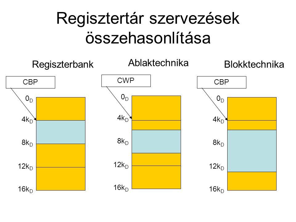 Regisztertár szervezések összehasonlítása CBP Regiszterbank 0D0D 4k D 8k D 12k D 16k D CBP Blokktechnika 0D0D 4k D 8k D 12k D 16k D CWP Ablaktechnika 0D0D 4k D 8k D 12k D 16k D