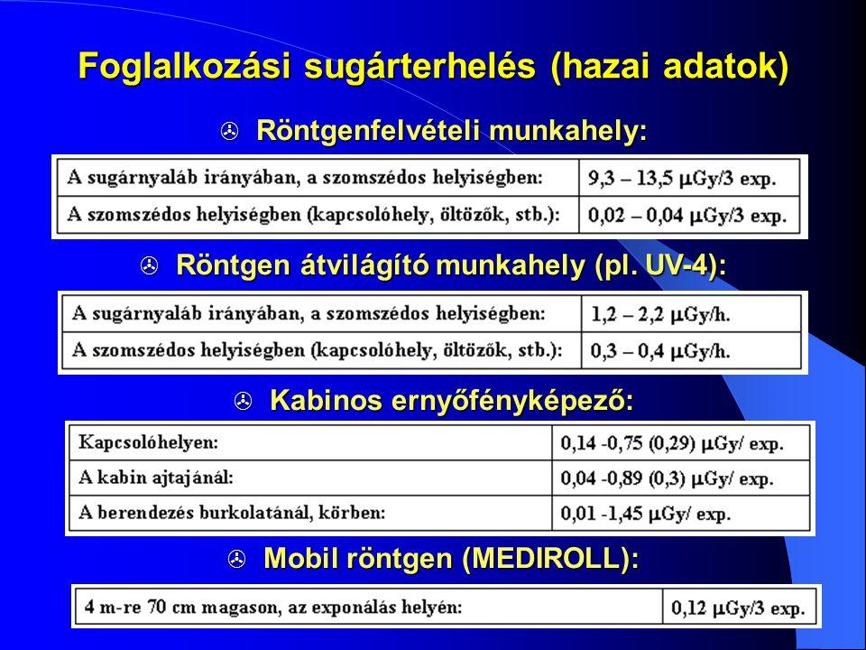 Foglalkozási sugárterhelés (hazai adatok)  Röntgenfelvételi munkahely:  Röntgen átvilágító munkahely (pl. UV-4):  Kabinos ernyőfényképező:  Mobil