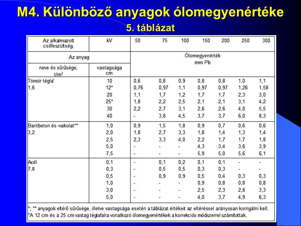 M4. Különböző anyagok ólomegyenértéke 5. táblázat