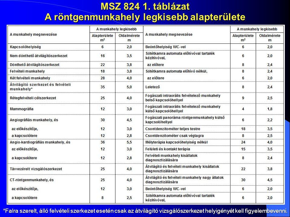 MSZ 824 1. táblázat A röntgenmunkahely legkisebb alapterülete *Falra szerelt, álló felvételi szerkezet esetén csak az átvilágító vizsgálószerkezet hel