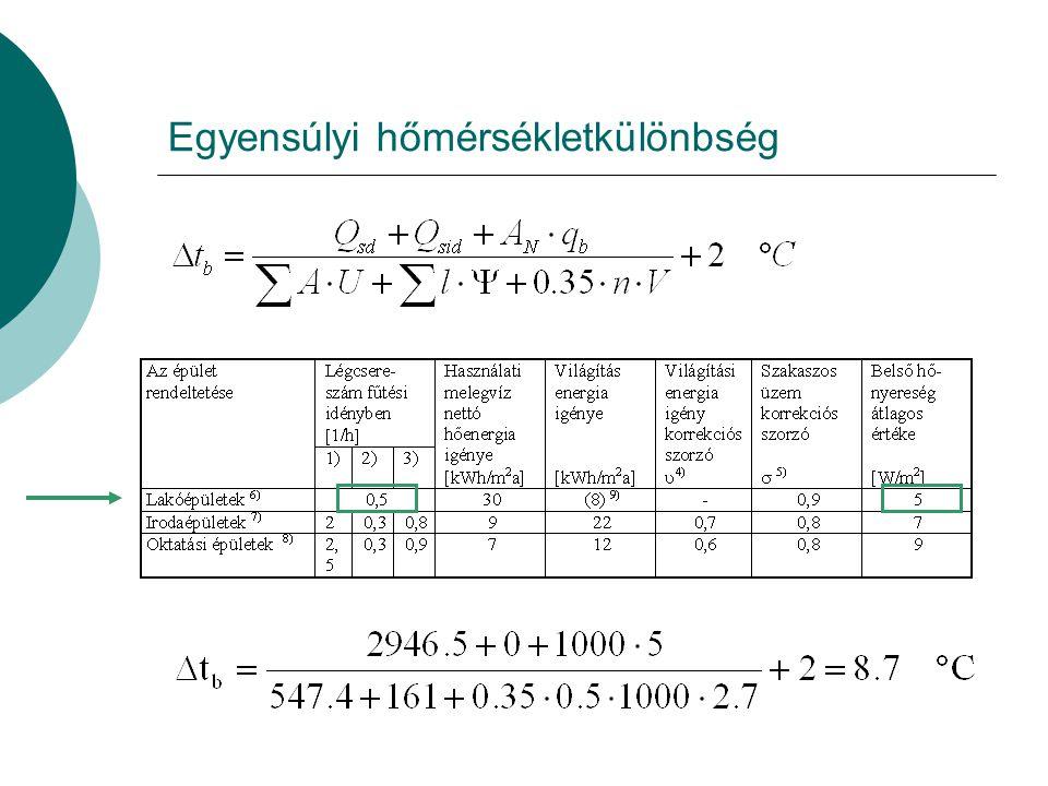 A sugárzási energiahozam Nehéz szerkezetű épületnél a hasznosítási tényező ε=0,75 Az épületben nincsen üvegház, Trombe-fal stb. ezért Q sid =0 W/K.
