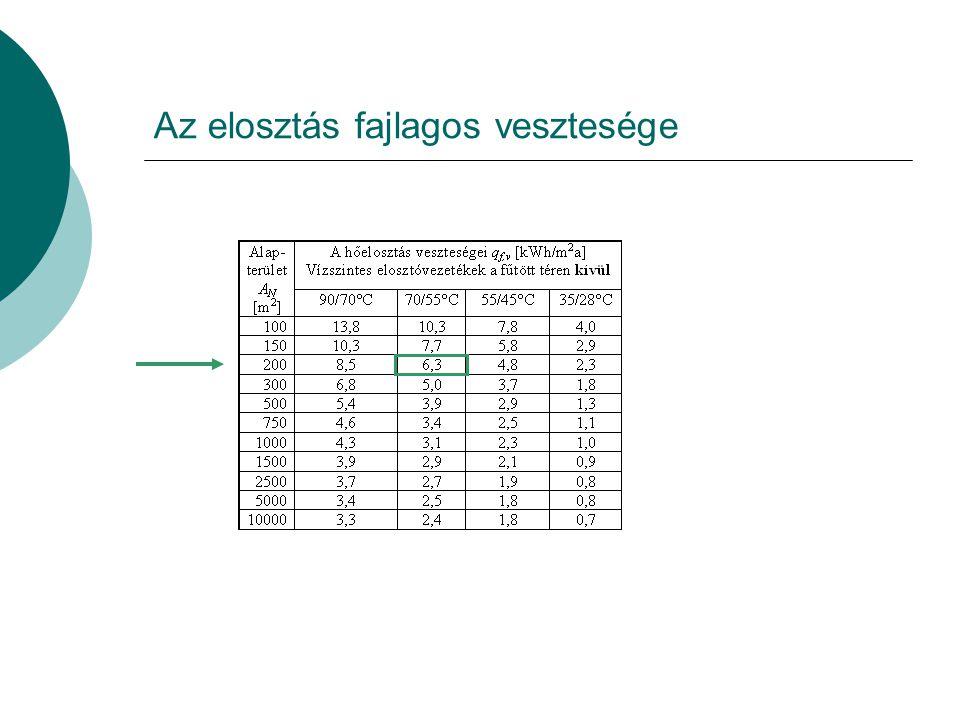 A hőtermelők adatai
