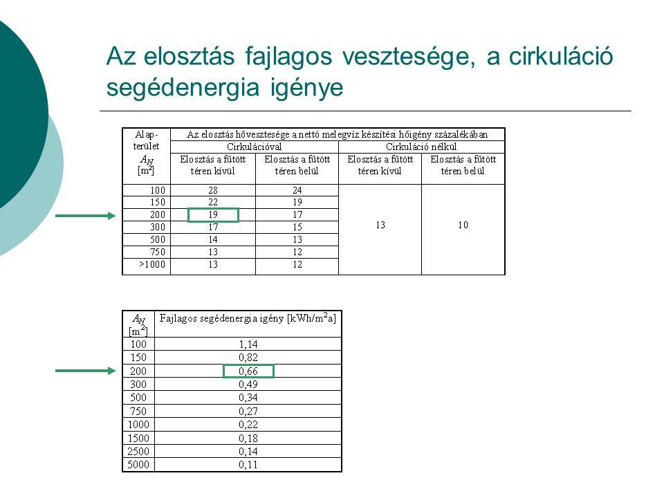 A hőtermelők adatai A napkollektor teljesítménytényezője érdektelen a nullával való szorzás miatt, C k =1, elektromos segédenergia igénye az alapadato