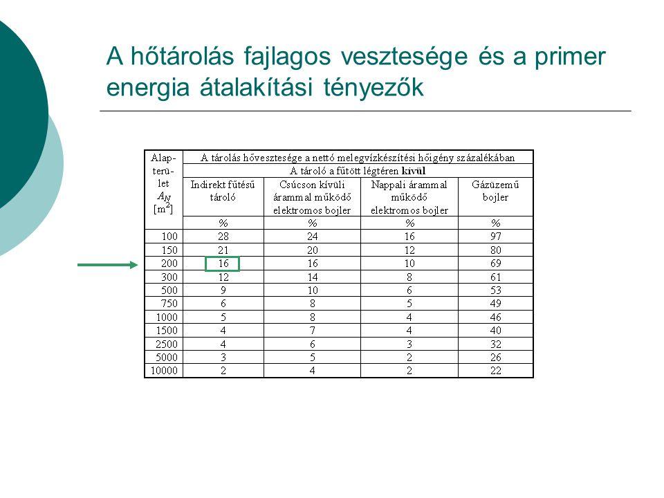 Az elosztás fajlagos vesztesége, a cirkuláció segédenergia igénye