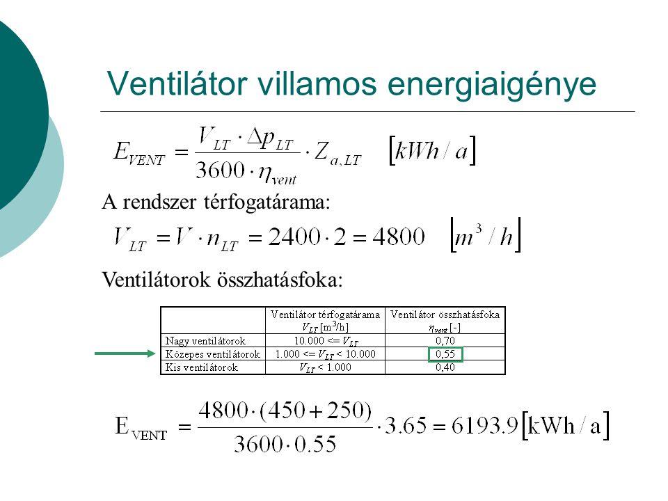 Légtechnika nettó energiaigénye Működési idő fűtési idényben: Éves működés időtartama: