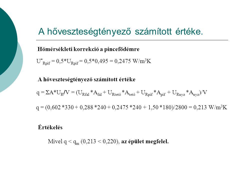 Falra κ=0.4 U R =0.45*(1+0.4) =0.602 W/m 2 K Korrekciós értékek, a módosított hőátbocsátási tényezők számítása. Lapostetőre κ=0.2 U R =0.24*(1+0.2) =0