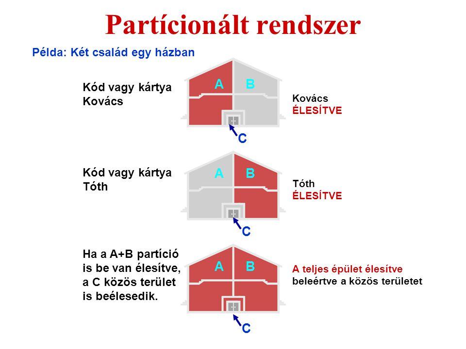 2 szintű részleges élesítés A garázs élesítése estére A C B A A gomb A A A A B B B C C C B gomb A+B ABC gomb A+B+C A garázs és az alsó szint élesítése