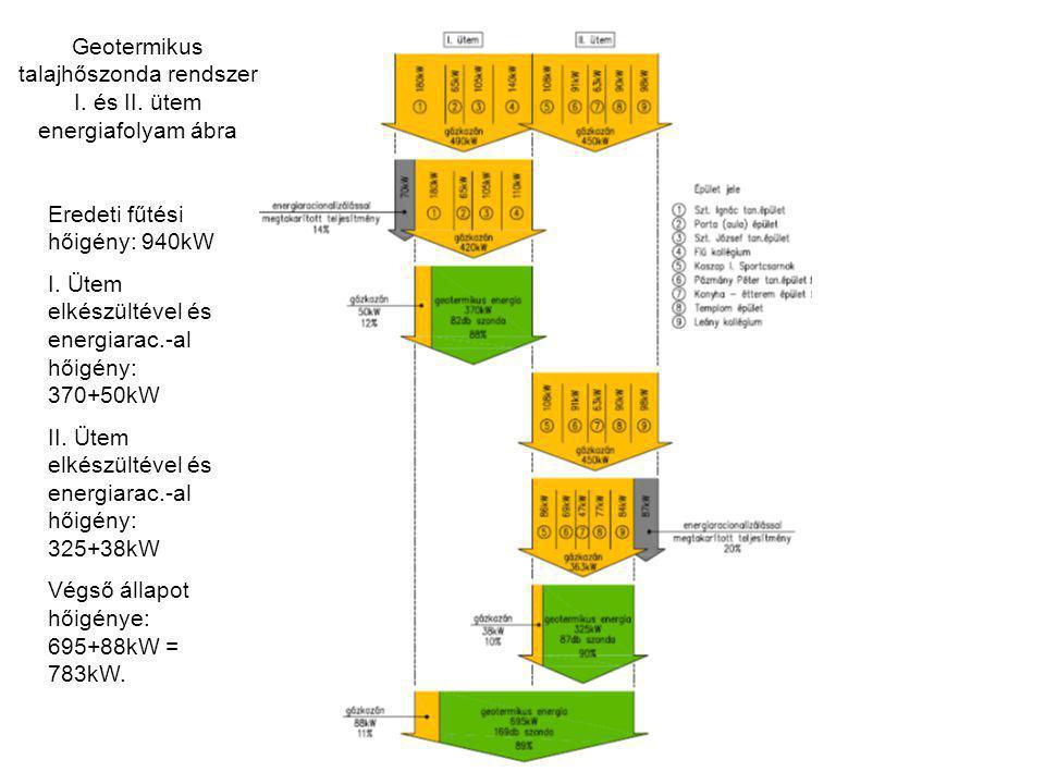 Geotermikus talajhőszonda rendszer I. és II. ütem energiafolyam ábra Eredeti fűtési hőigény: 940kW I. Ütem elkészültével és energiarac.-al hőigény: 37