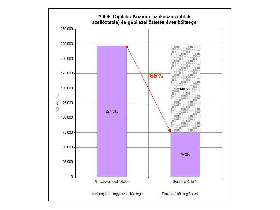 A 905. Digitális Központ szakaszos (ablak szellőztetés) és gépi szellőztetés éves költsége -66%