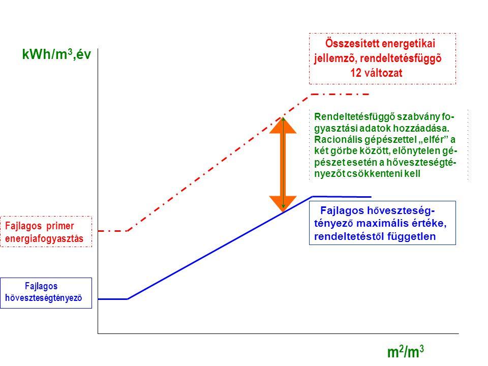 Fajlagos primer energiafogyasztás Fajlagos hõveszteségtényezõ Összesített energetikai jellemzõ, rendeltetésfüggõ 12 változat m2/m3m2/m3 Fajlagos h ő v
