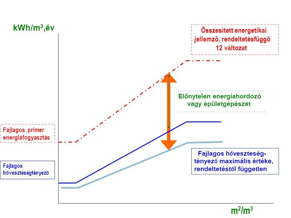 Fajlagos primer energiafogyasztás Fajlagos hõveszteségtényezõ m2/m3m2/m3 Előnytelen energiahordozó vagy épületgépészet kWh/m 3,év Fajlagos h ő vesztes