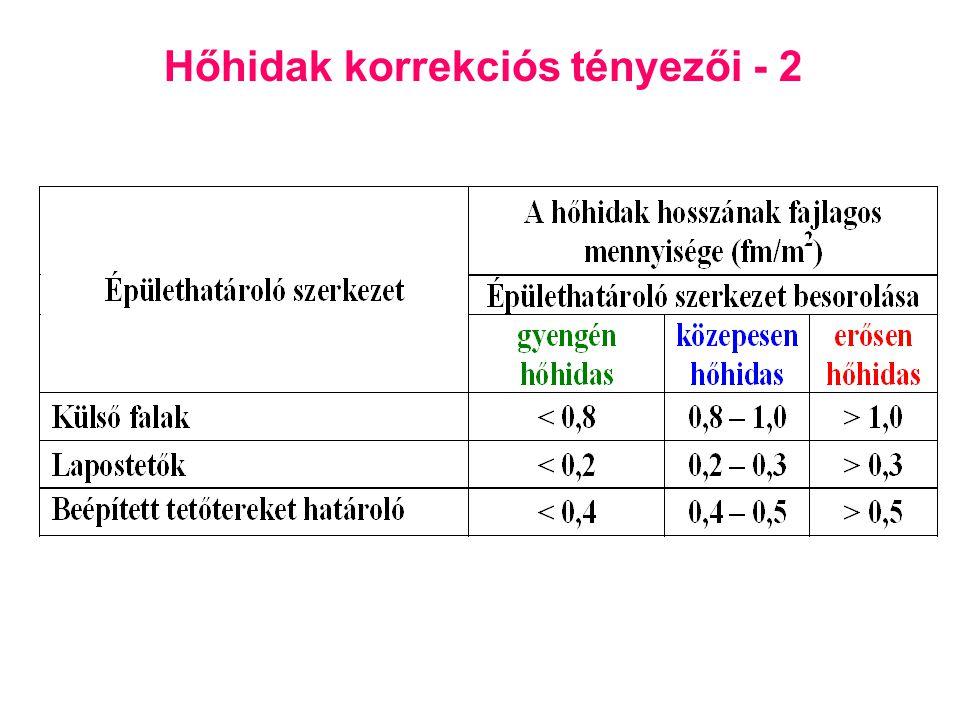 Hőhidak korrekciós tényezői - 2