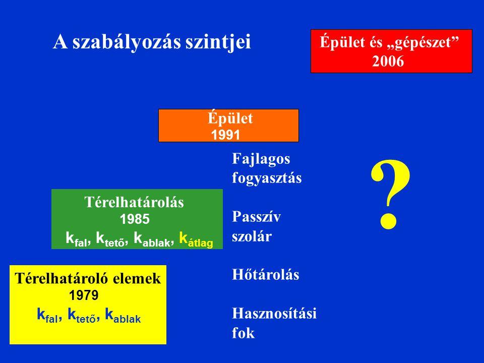 """A szabályozás szintjei Térelhatároló elemek 1979 k fal, k tető, k ablak Térelhatárolás 1985 k fal, k tető, k ablak, k átlag Épület 1991 Épület és """"gép"""