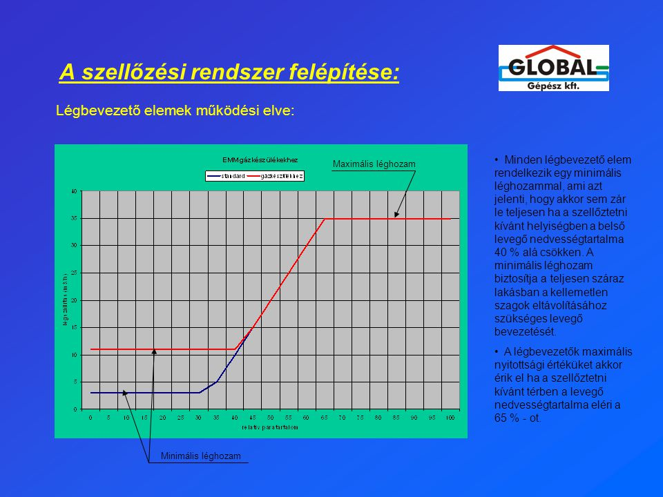 A szellőzési rendszer felépítése: Légbevezető elemek működési elve: Minimális léghozam • Minden légbevezető elem rendelkezik egy minimális léghozammal