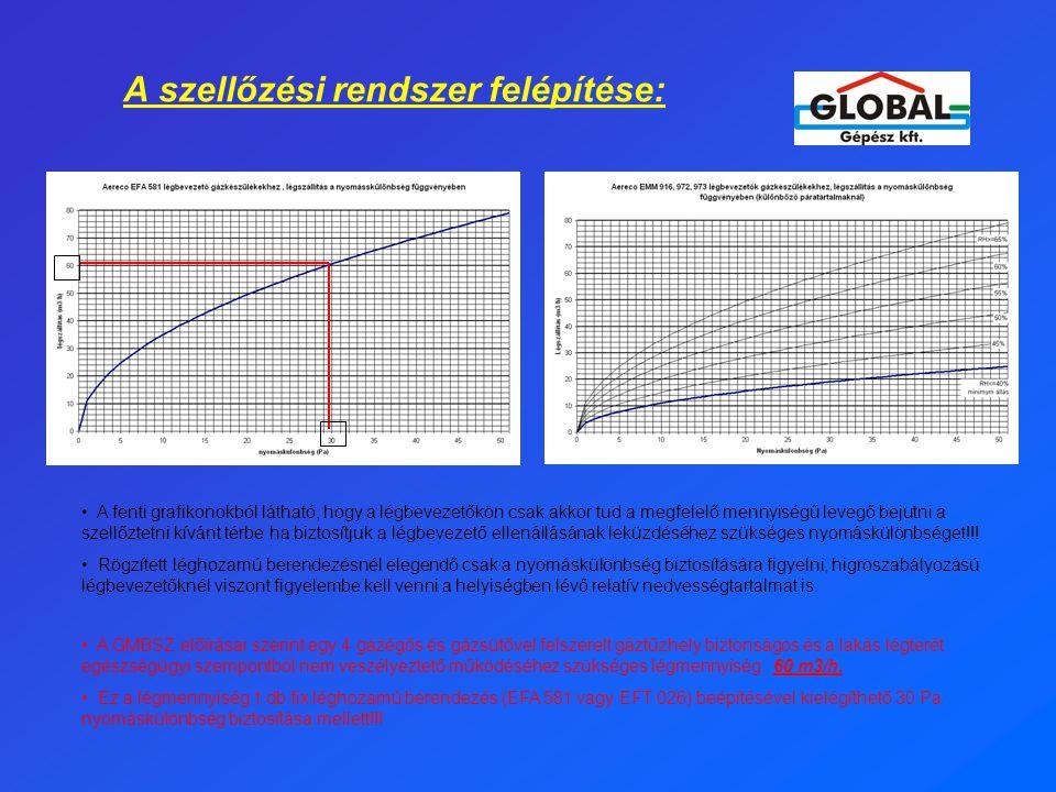 A szellőzési rendszer felépítése: • A fenti grafikonokból látható, hogy a légbevezetőkön csak akkor tud a megfelelő mennyiségű levegő bejutni a szellőztetni kívánt térbe ha biztosítjuk a légbevezető ellenállásának leküzdéséhez szükséges nyomáskülönbséget!!.