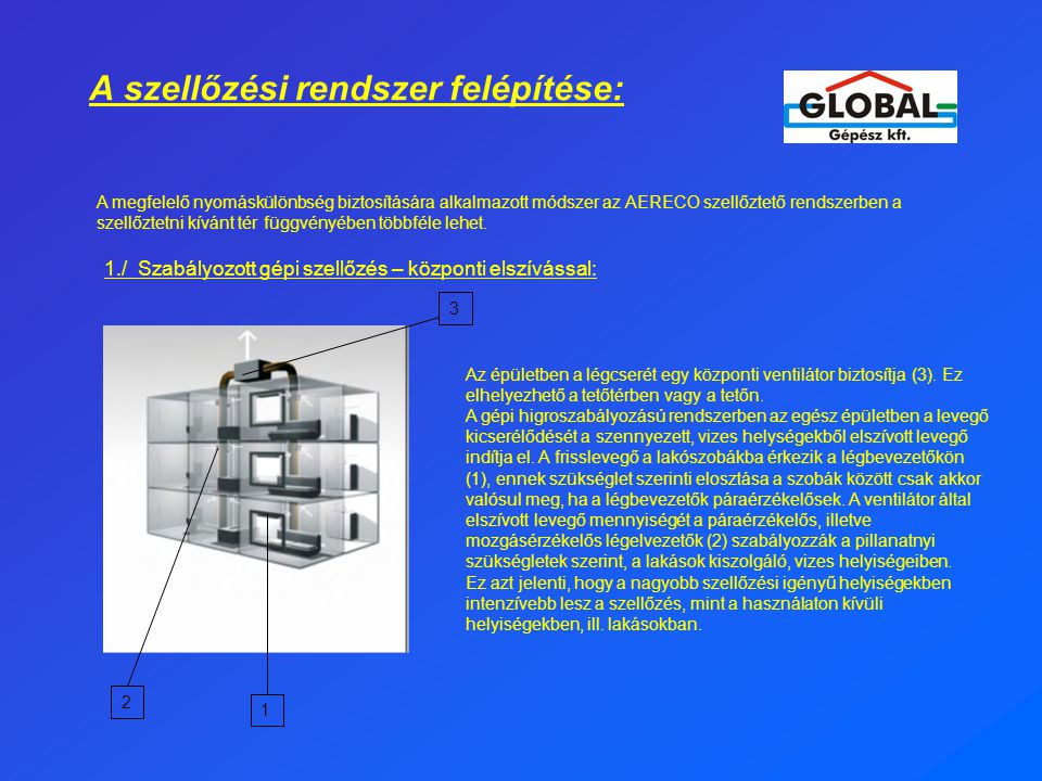 A szellőzési rendszer felépítése: A megfelelő nyomáskülönbség biztosítására alkalmazott módszer az AERECO szellőztető rendszerben a szellőztetni kívánt tér függvényében többféle lehet.