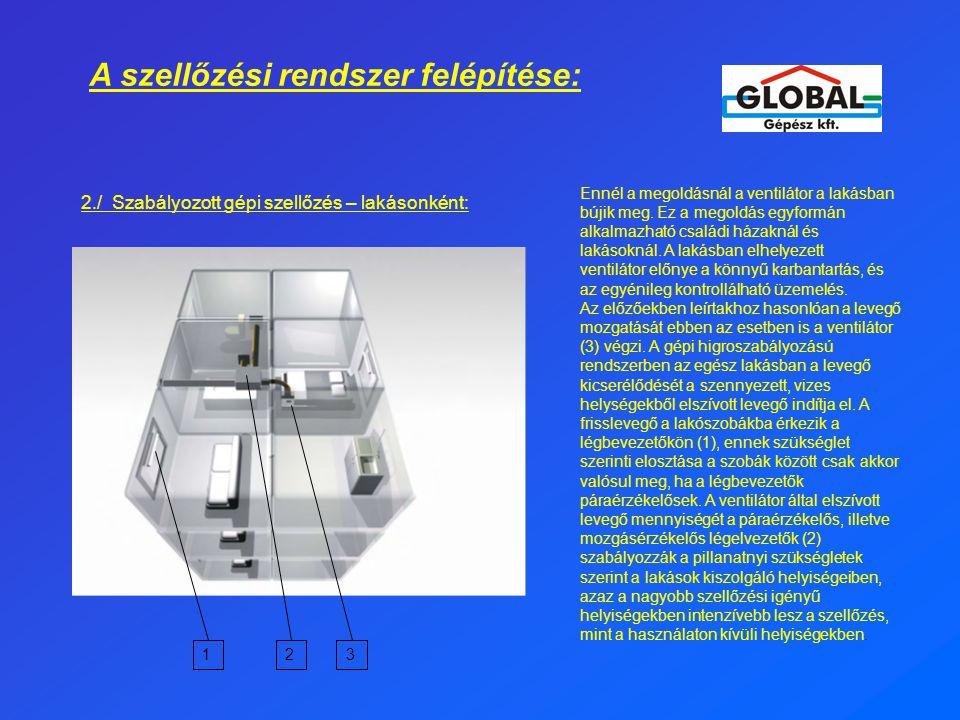 A szellőzési rendszer felépítése: 2./ Szabályozott gépi szellőzés – lakásonként: Ennél a megoldásnál a ventilátor a lakásban bújik meg. Ez a megoldás