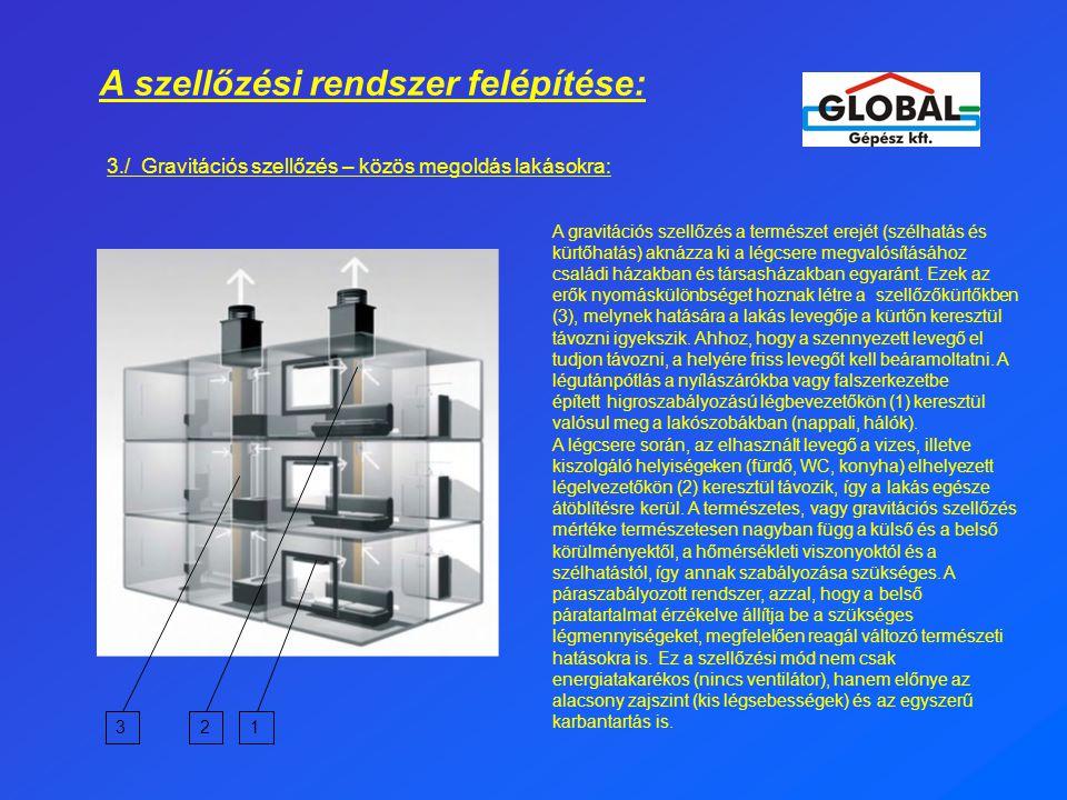 A szellőzési rendszer felépítése: 3./ Gravitációs szellőzés – közös megoldás lakásokra: A gravitációs szellőzés a természet erejét (szélhatás és kürtőhatás) aknázza ki a légcsere megvalósításához családi házakban és társasházakban egyaránt.