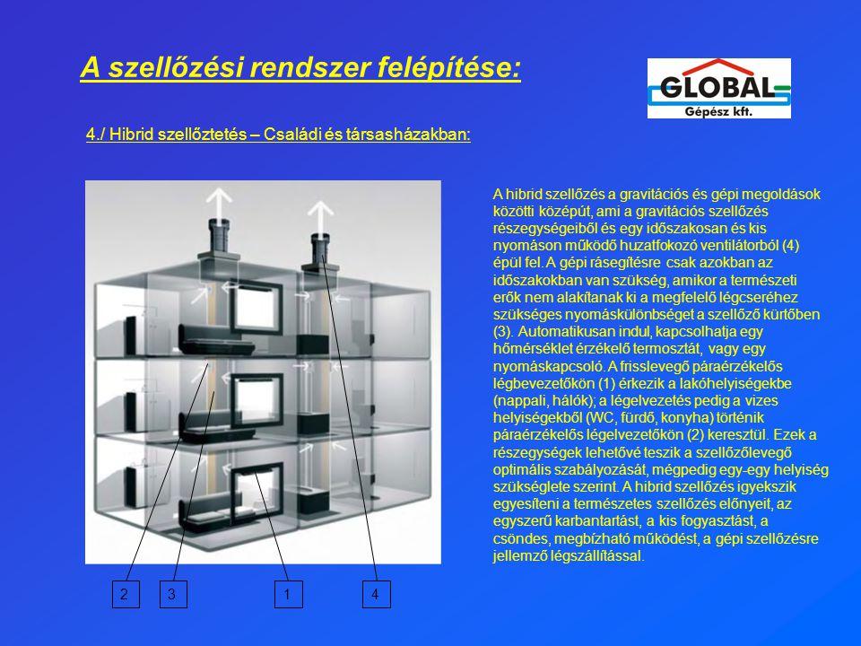 A szellőzési rendszer felépítése: 4./ Hibrid szellőztetés – Családi és társasházakban: A hibrid szellőzés a gravitációs és gépi megoldások közötti középút, ami a gravitációs szellőzés részegységeiből és egy időszakosan és kis nyomáson működő huzatfokozó ventilátorból (4) épül fel.